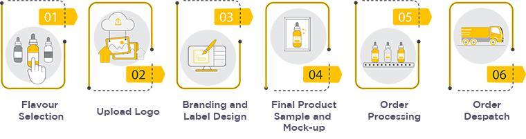 Process Graphic